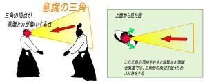 攻撃者の意識の三角